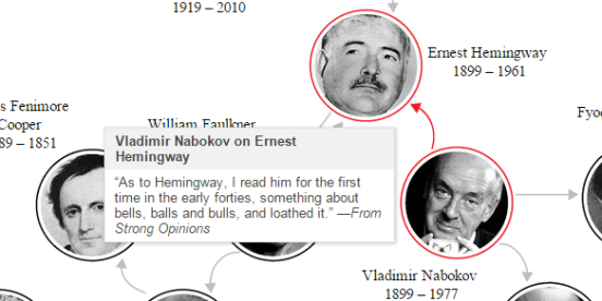 nabokov the hemingway